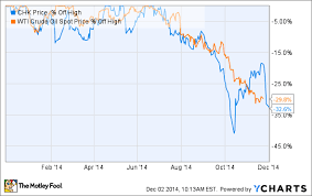 Chesapeake Stock Chart 3 Reasons Chesapeake Energy Corporations Stock Price Could