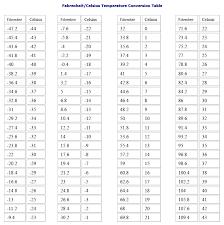 fahrenheit and celsius conversion formulas c f 32 5 9 f c 9 5 32
