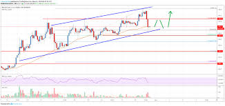 Bitcoin Cash Analysis Bch Holding Uptrend Support Fresh
