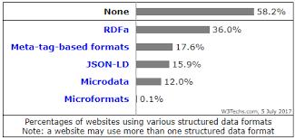 Surveys Formats New Surveys On The Usage Of Structured Data Formats