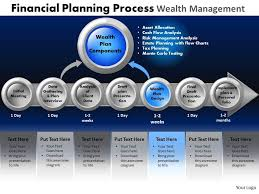 Financial Planning Process Wealth Management Powerpoint