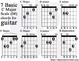 C Major A Minor Scale Charts For Guitar And Bass