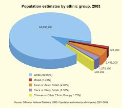 Ethnic Groups In The Uk Race Statistics Offender Learning Leadership Toolkit