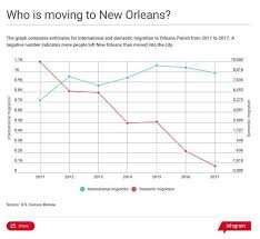 New Orleans Population Chart Is New Orleans Population Growth Slowing Down Local