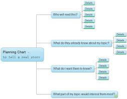 Life Chart Template Planning Chart Template