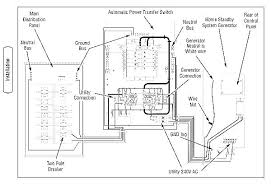 fuse box transfer switch wiring diagram load fuse box transfer switch wiring diagram basic fuse box transfer switch