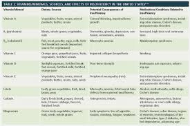 Daily Intake Of Vitamins And Minerals Chart 41 Correct Vitamins And Minerals Chart With Functions