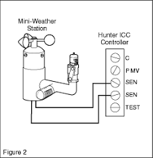 irrigation helps tutorials how to install a hunter mini for controllers normally open sensor inputs most toro models please consult factory note for extending wires use wire 18awg or heavier