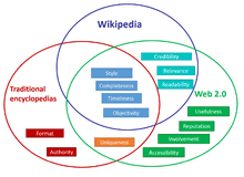 The Real Cost Wiki Data Quality Wikipedia