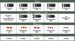 Navy Military Rank Chart Army Ranks And Pay