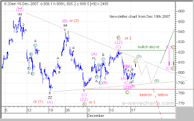 Gold Elliott Wave Charts Elliott Wave Forecast Analysis Dow S P500 Nasdaq Gold