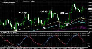 Free Daily Forex Charts Forex Charts With Indicators Fxtradingcharts Com