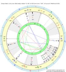 Ascendant Sign Chart Birth Chart George Nader Libra Zodiac Sign Astrology