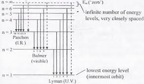 Energy Level Diagram For Hydrogen Mini Physics Learn