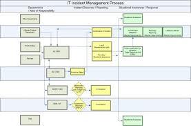 Establish An Incident Management Plan Planning Process