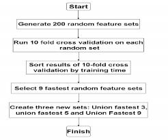 Random Sets Flow Chart Download Scientific Diagram
