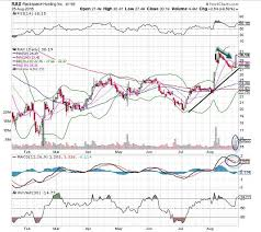 Rax Stock Chart Rackspace Rax Stock Is Fridays Chart Of The Day Thestreet