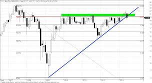 Uob Stock Price Chart Price Of Uob Bank Resembles Setup Of Straits Times Index