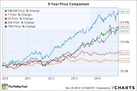 4 Things Comcast Dividend Investors Need To Know The
