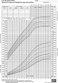 Baby Girl Weight Chart Download Normal Height And Weight Chart For Baby Girl For