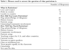 of patriotism essays information of patriotism essays