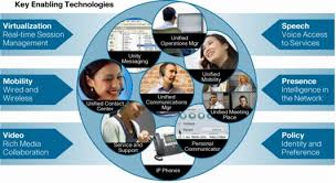 Cisco Unified Communications And Service Oriented Network
