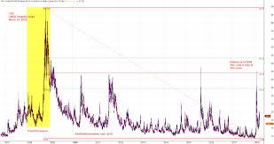 Us Stock Chart Analysis Cboe Volatility Index Vix