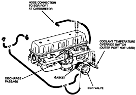 repair guides exhaust emission controls exhaust gas 2 1973 74 6 cyl 232 and 258 engines egr system components