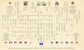 Professional Genealogy Charts Family Trees Genealogy