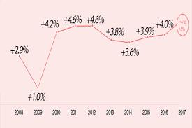 Girton Capital Growth Letter