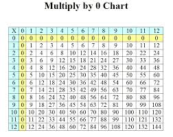 Multiply Chart Student Survive 2 Thrive Multiplication Charts For Visual