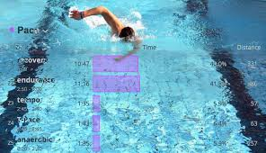 How To Use Swim Zones Determine Your Current T Pace And