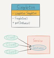 Singleton Design Pattern In Java Unique Using Singleton Pattern In Java Pablo Osinaga Medium