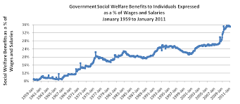 Welfare Chart By State The U S As Welfare State Government Entitlements Now 35