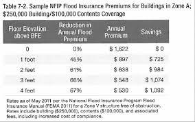 Fema Flood Insurance Quote Interesting Fema Flood Insurance Quote Classy Building In Flood Insurance Zones