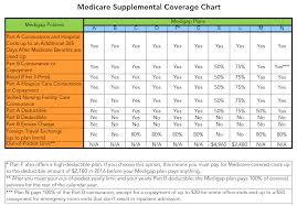 Medicare Supplement Chart Medicare Supplemental Coverage Chart Truewealth