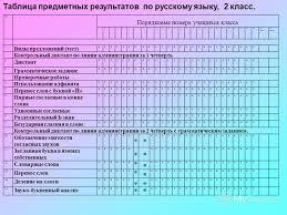 Конспект урока для класса Схемы анализа контрольных диктантов  Анализ контрольного диктанта 3 класс фгос