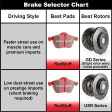 Ebc Brake Pads Chart Ebcbrakes Ebc Redstuff Brakes For 2014 Volvo Xc90 Dp31680c