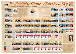 Periodic Table of Earth and Sky