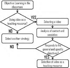 Flowchart Showing The Selection Of A Video As A Teaching