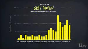 POUPON CHART 0