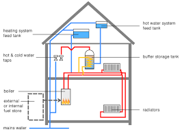 wiring diagram for solid fuel central heating system images central heating wiring diagram together pulp mill flow