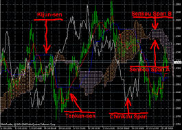 Ichimoku Charts By Ken Muranaka Pdf Introduction To The Ichimoku Indicator And How To Trade It