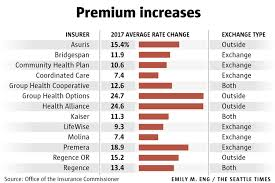 Health Insurance Premiums Rise In Washington But Not As Much As