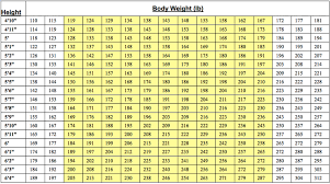Army Body Fat Chart Female Female Weight Standards Online Charts Collection