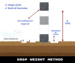 Calculation Of Safe Bearing Capacity Of Soil Onsite