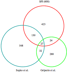 Comparison Venn Diagram Venn Diagram Comparison Of Data Sets Which Have Identified