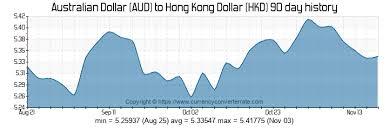 9000 Aud To Hkd Convert 9000 Australian Dollar To Hong