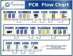 008 Pcb Manufacturing Process Flow Chart Sensational Single