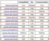 My Chart Ucsd Login Ucsd My Chart Sign In Astrology Rising Sign